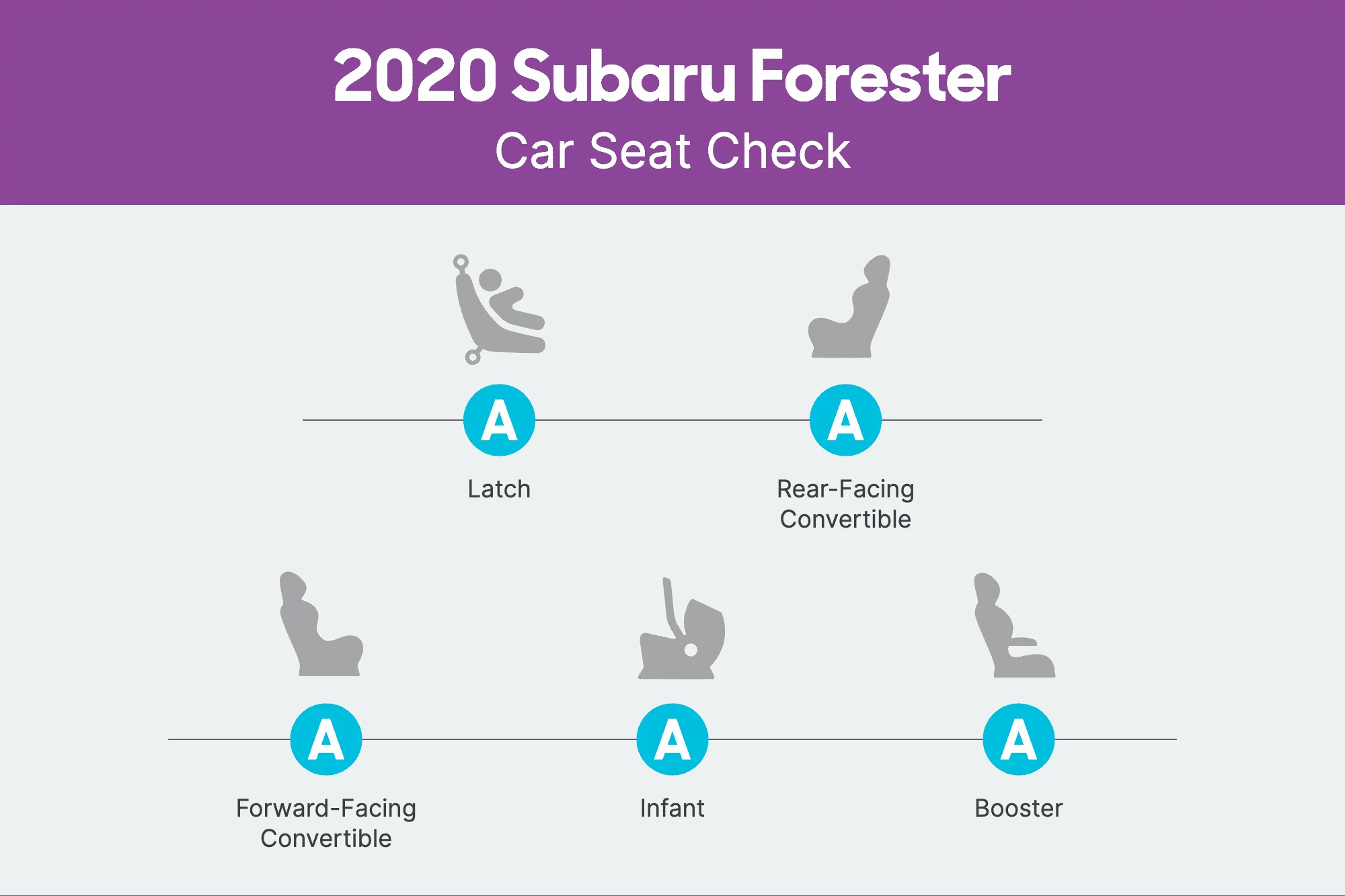 How Do Car Seats Fit in a 2020 Subaru Forester? | News from Cars.com