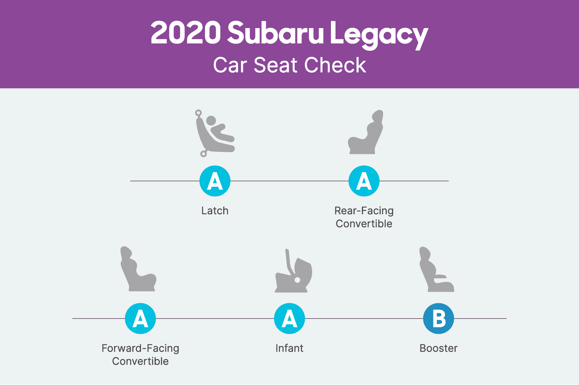 How Do Car Seats Fit in a 2020 Subaru Legacy?