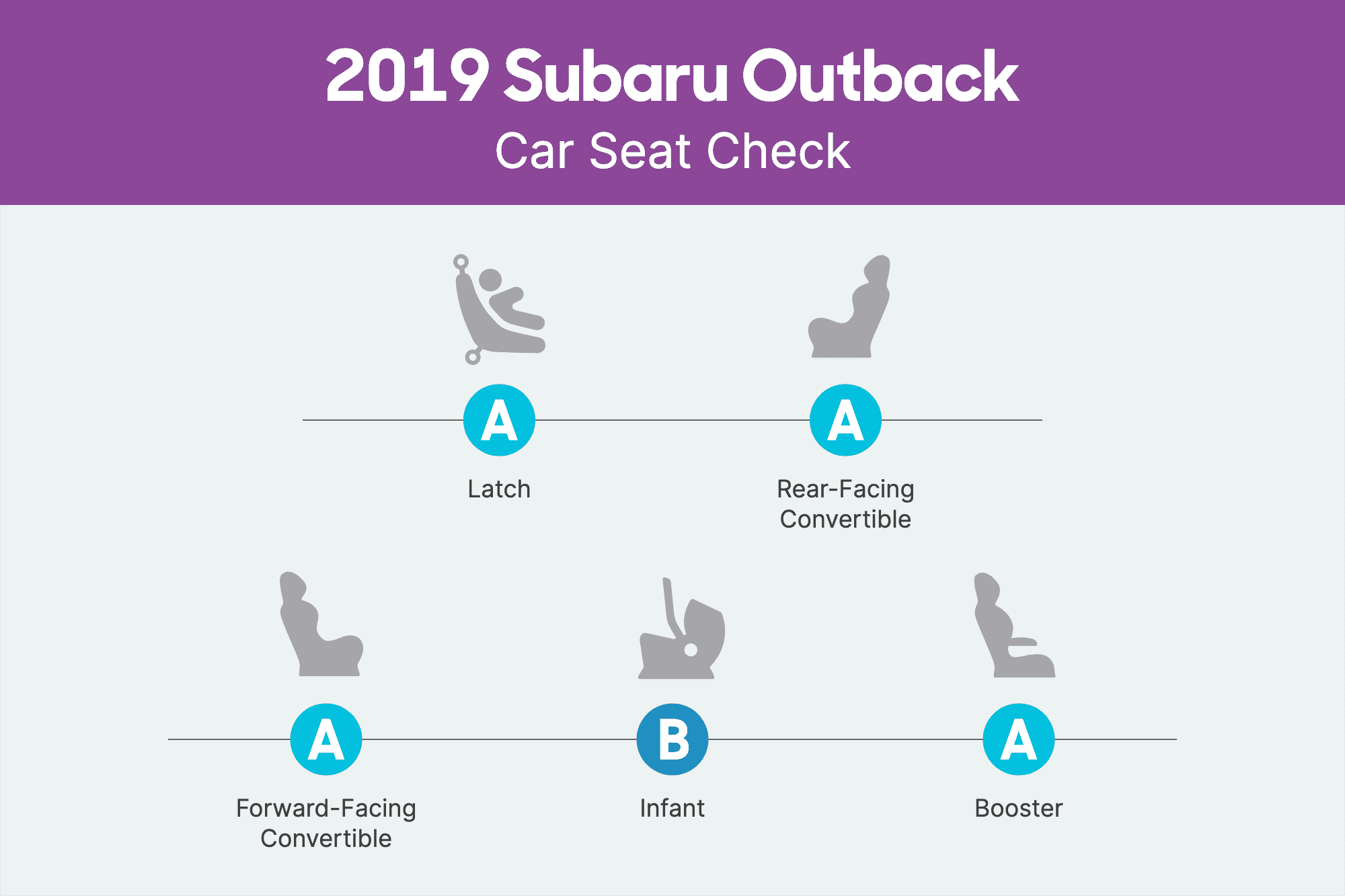How Do Car Seats Fit in a 2019 Subaru Outback?
