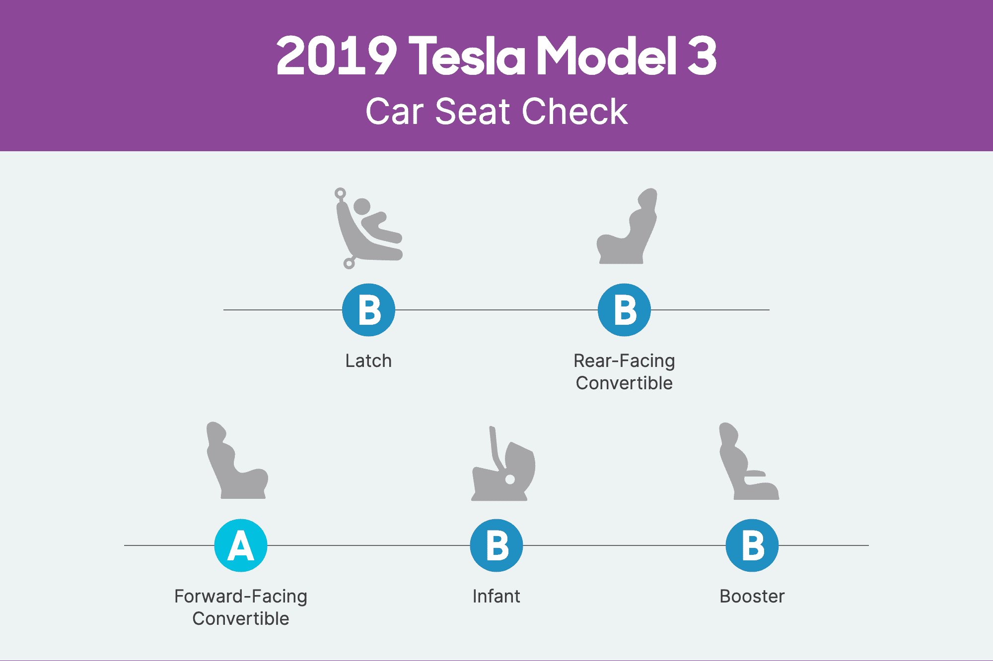 tesla-model-3-2019-csc-scorecard.png