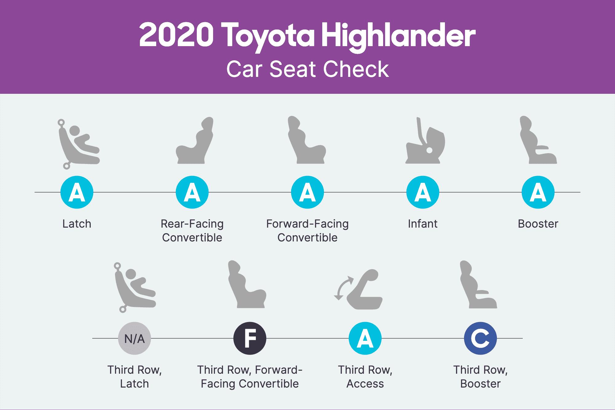 toyota-highlander-2020-csc-scorecard.png
