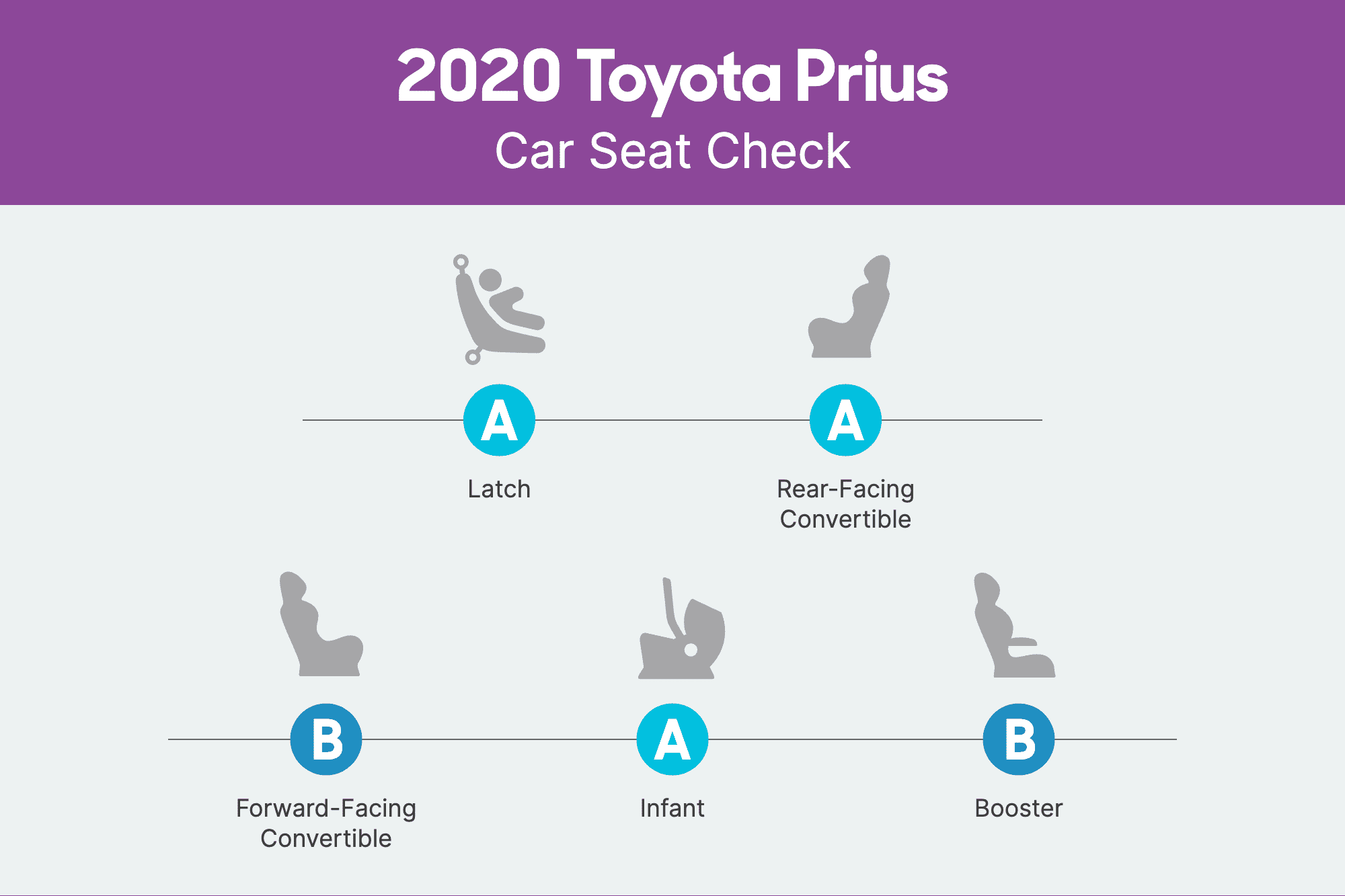 How Do Car Seats Fit in a 2020 Toyota Prius?