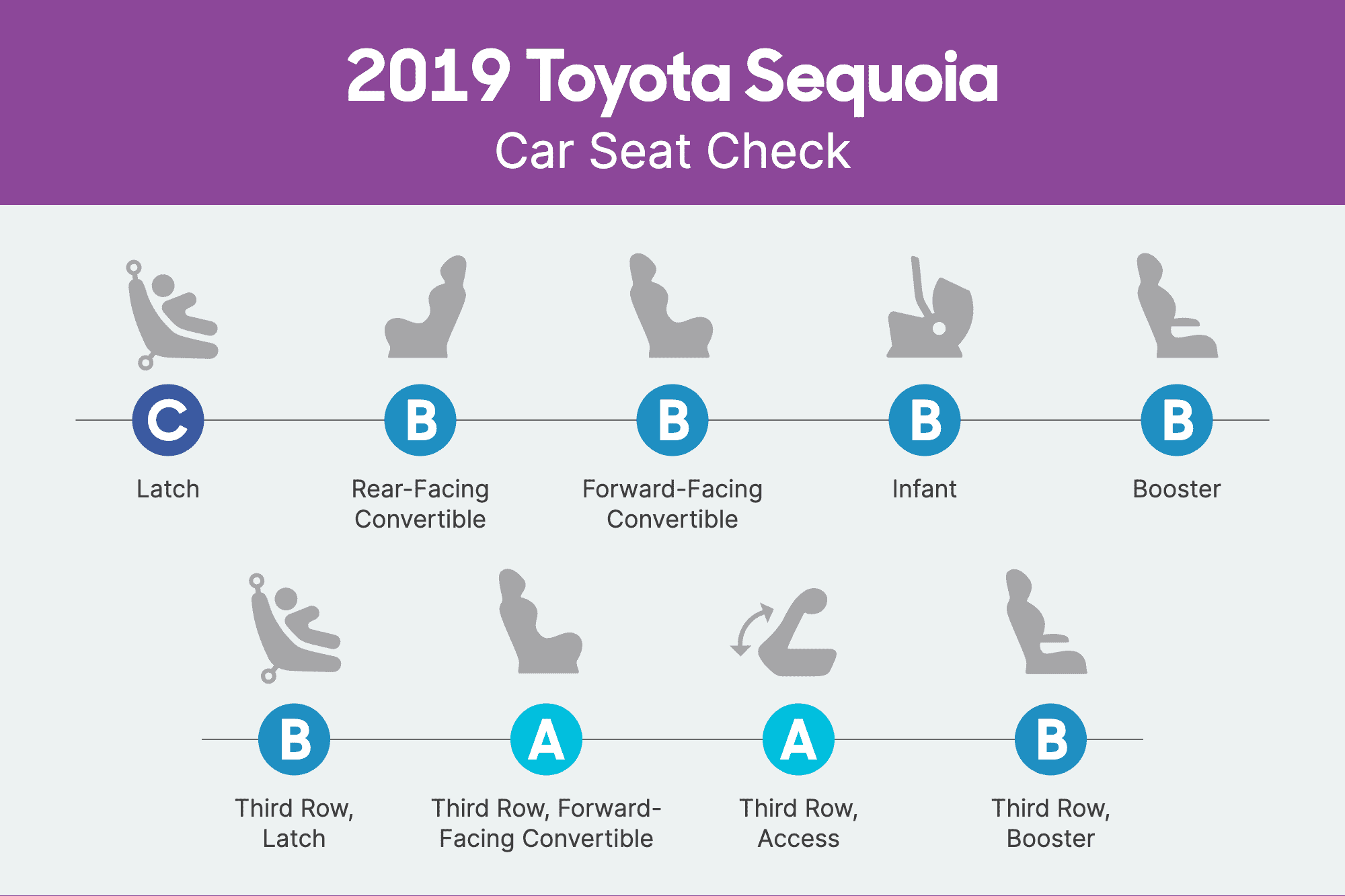 How Do Car Seats Fit in a 2019 Toyota Sequoia?